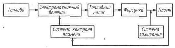 Структурная