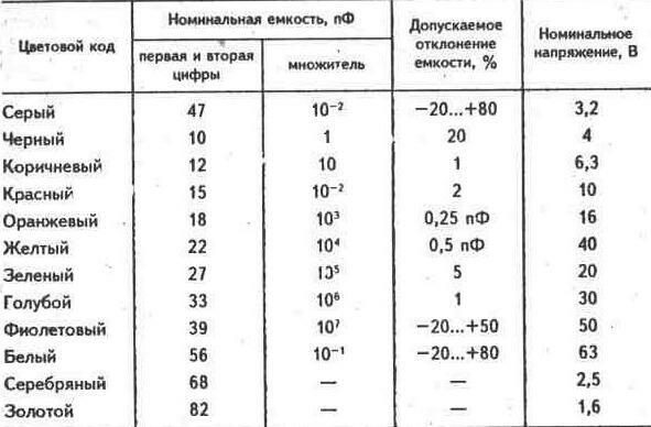 и единицы измерения (пф