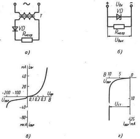 Uвх - входное напряжение, Uвых - выходное...  Рис. 2.2.  Схемы применения полупроводниковых диодов.