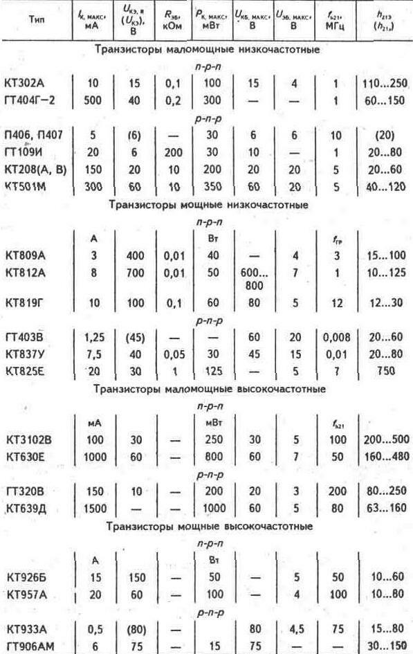 Схема монтажа гур на уаз452