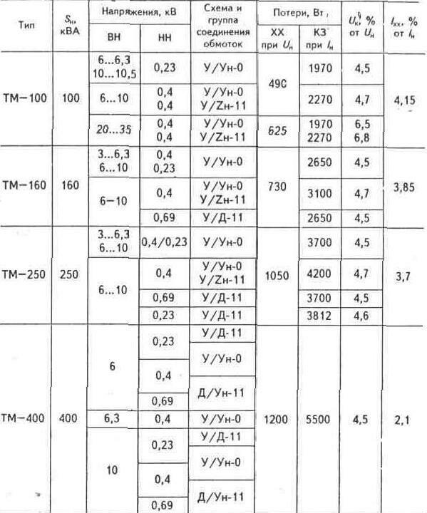Электрическая схема подключения часного дома к электроцепи