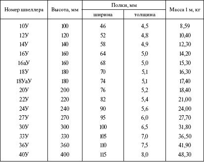 Швеллер размеры, таблица швеллеров | Швеллер ГОСТ.